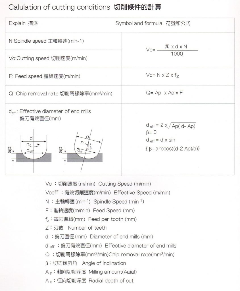 Calulation of cutting conditions 切削條件的計算